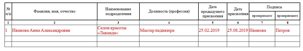 Учета присвоения группы 1 по электробезопасности неэлектротехническому персоналу
