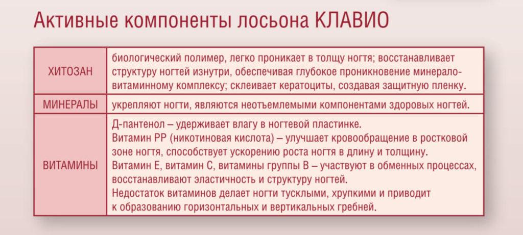Компоненты средств Клавио