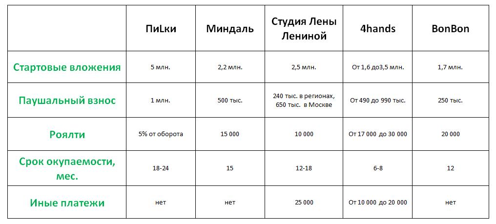 Сравнительная таблица франшиз