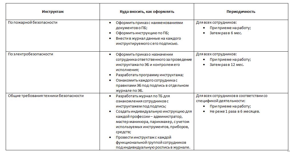 Техника безопасности и инструктажи