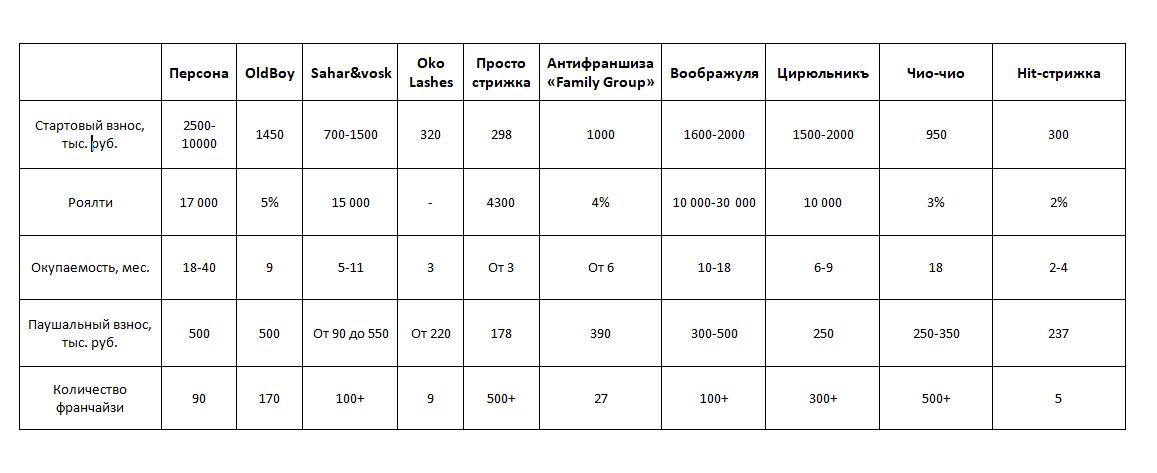 Сравнительная таблица франшиз салонов красоты