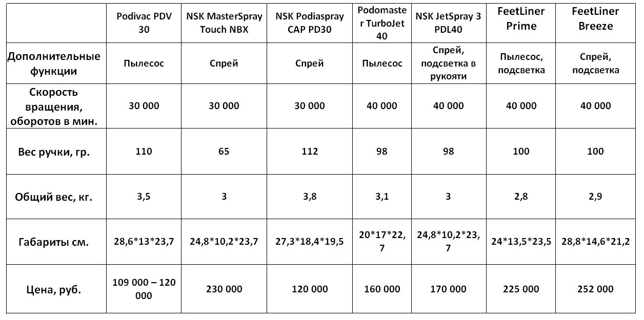 Таблица сравнения премиум аппаратов для педикюра