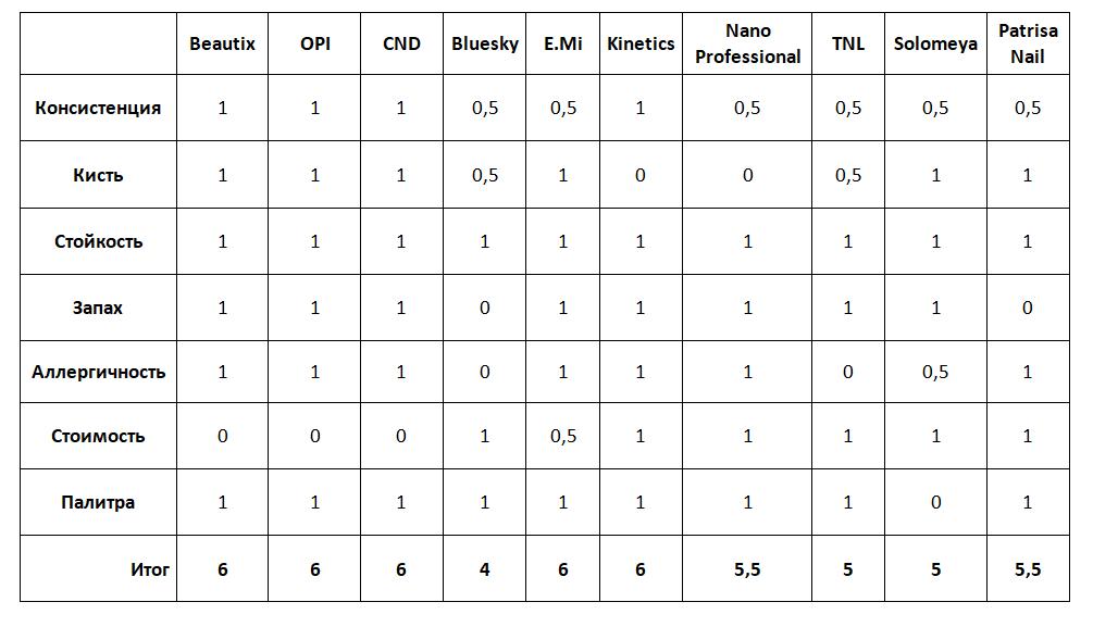 Сравнительная таблица брендов