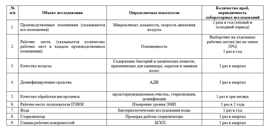 Список запланированных исследований