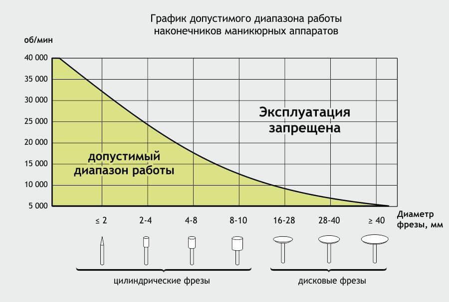 Таблица скоростных рекомендаций для фрез аппаратного маникюра и педикюра