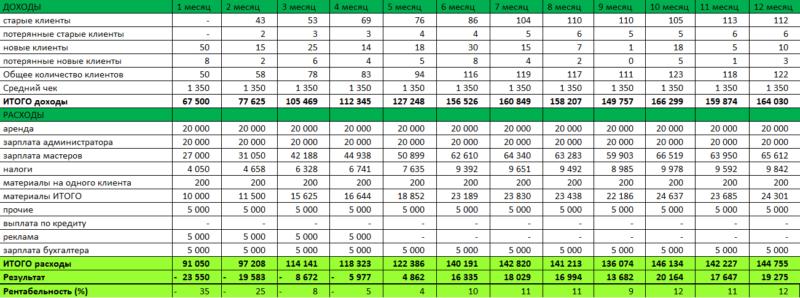 Условия таблицы рассчетов